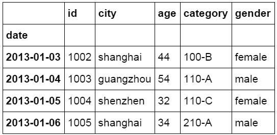 像Excel一样使用python进行数据分析(2)-数据分析网