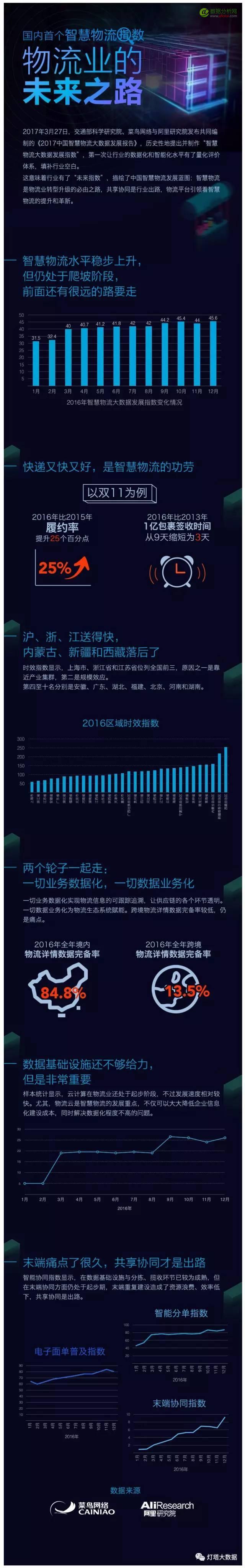 阿里发布国内首个智慧物流大数据: 越偏远配送改善越明显