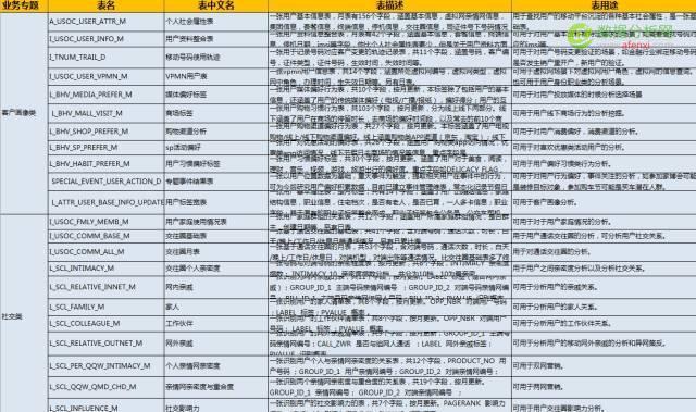 一本数据字典的三生三世
