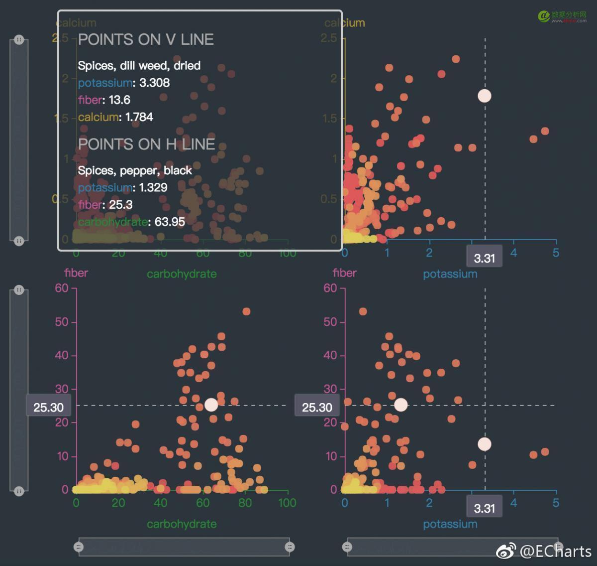 ECharts 3.5 发布,提供更多数据可视化图表-数据分析网