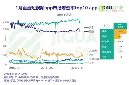短视频大爆发,谁正在风口?—— 垂直短视频app行业报告-数据分析网