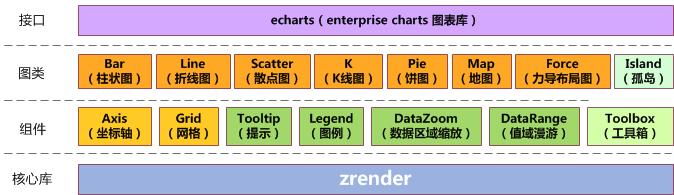 开源的数据可视化JavaScript图表库:ECharts