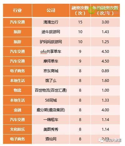 原力大数据盘点:中国互联网行业10年投融资实录-数据分析网