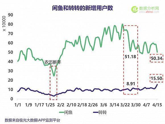 腾讯入局二手市场,从数据看闲鱼和转转之争-数据分析网