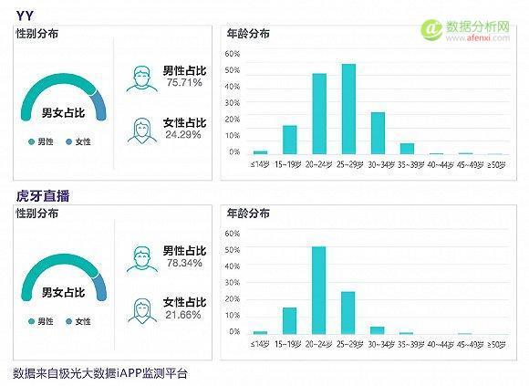 极光大数据:欢聚时代Q1业绩亮眼,YY和虎牙直播的表现如何?