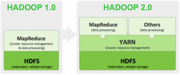 Hadoop2.0