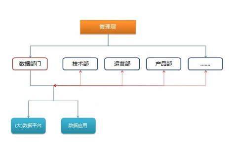 宋天龙:关于公司总分数据体系的架构思考