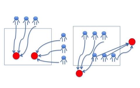 美团的推荐算法实践