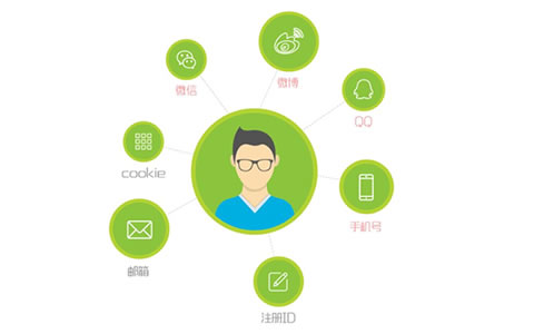 网站数据分析:网站用户的识别