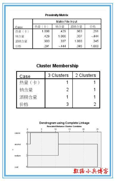 数据小兵:SPSS聚类分析过程解析-数据分析网