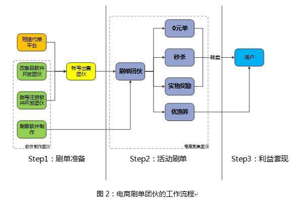 腾讯防刷负责人:基于用户画像大数据的电商防刷架构