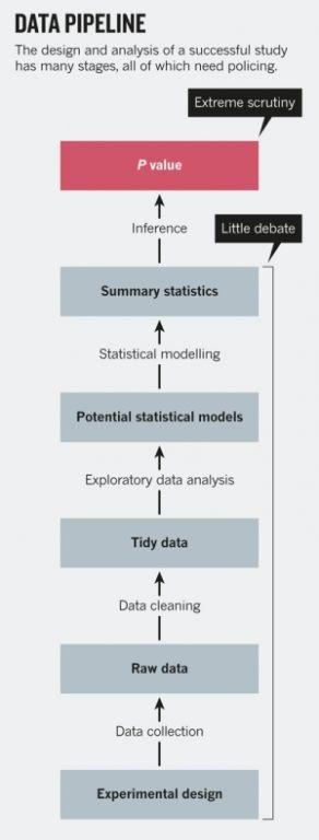 让人纠结的统计学P值-数据分析网