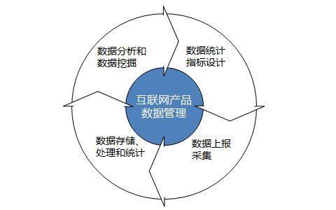 傅志华:构建互联网产品数据管理体系