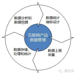 傅志华:构建互联网产品数据管理体系-数据分析网