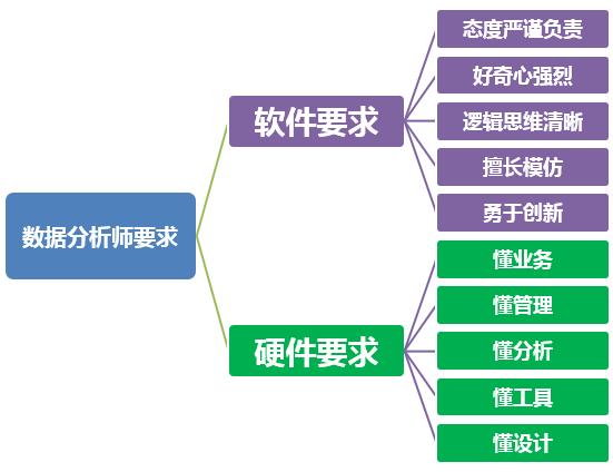 数据分析入门4:如何成为一名合格的数据分析师?-数据分析网