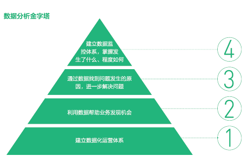勾践:业务对数据的需求的四大层次-数据分析网