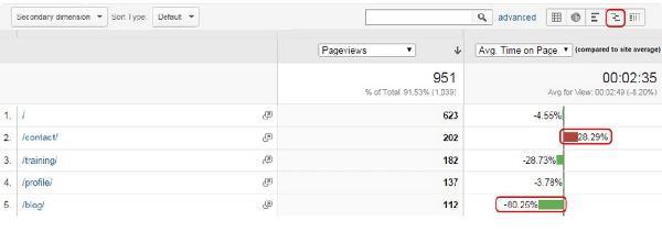 一步步教你分析网站数据:用户体验数分析至上