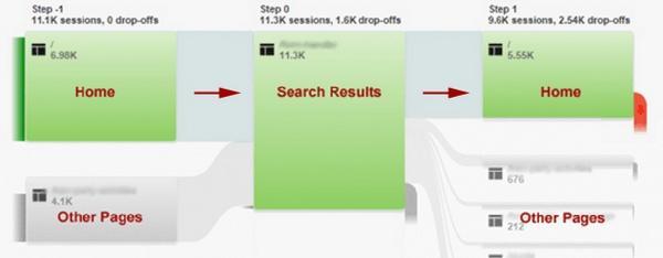一步步教你分析网站数据:用户体验数分析至上-数据分析网