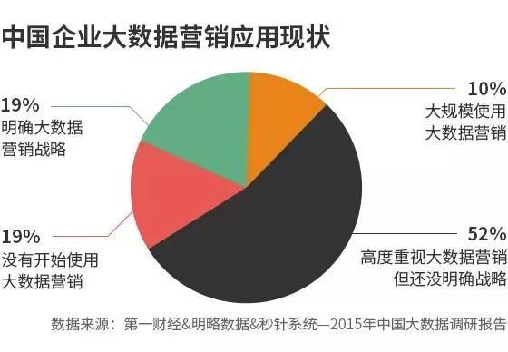 2015年中国大数据趋势调研报告-数据分析网