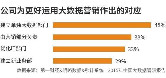 """015年中国大数据趋势调研报告"""""""