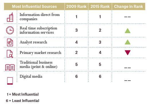 哈佛商业评论:数据是内容营销的下一大热点话题-数据分析网