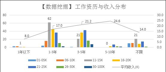 从拉勾网招聘数据,来看看中国数据挖掘人才挣多少钱?