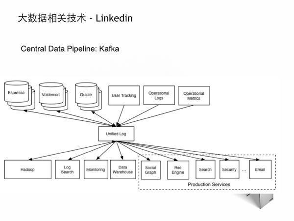 美国大数据工程师面试攻略分享-数据分析网