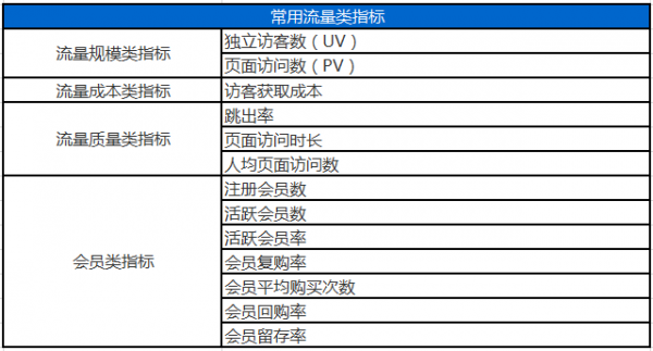 傅志华:电商数据分析基础指标体系-数据分析网