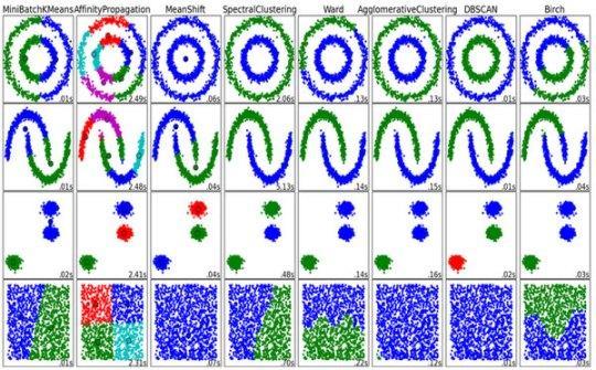 数据挖掘的聚类算法有哪些,各有什么优势?-数据分析网