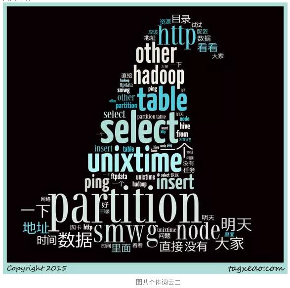 R语言文本挖掘和词云可视化实践
