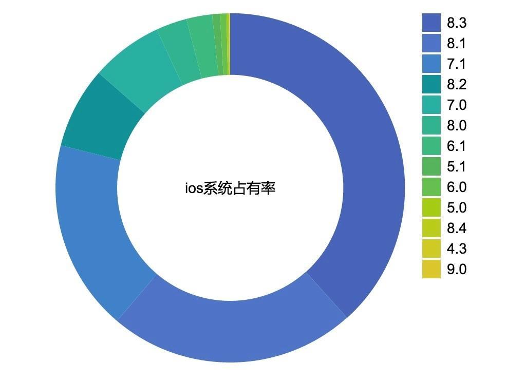 umeng-app-data-03