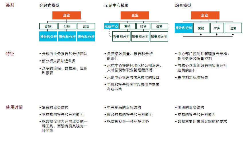 数据元素:关于数据分析部门组织架构的探讨