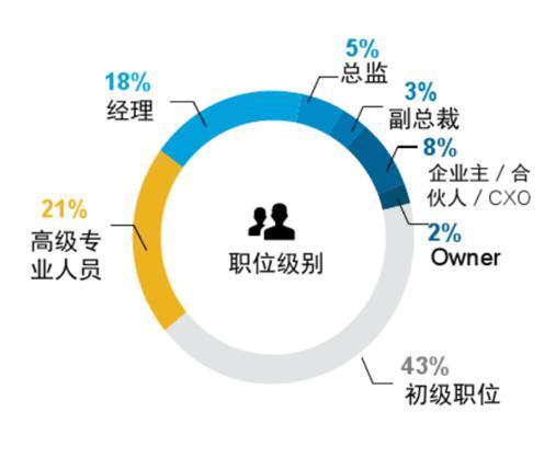 大数据说话:互联网行业职位虚高,工程人才短缺