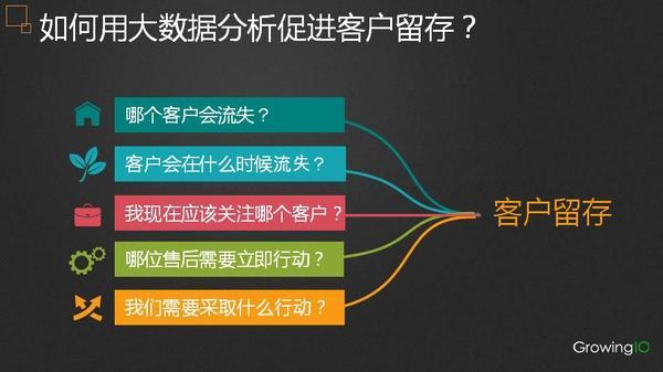 张溪梦:拉新、盘活、转化、留存,数据分析在四大应用场景下究竟可以做什么?