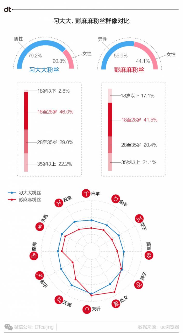 UC浏览器大数据告诉你,中国人爱用什么姿势看国家大事