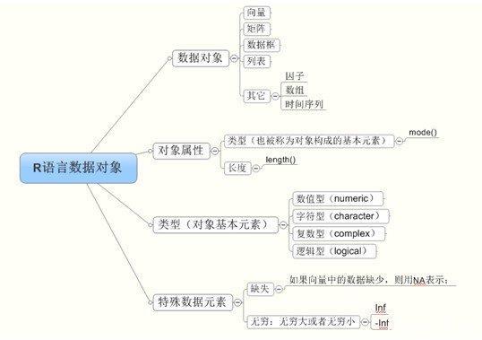 R语言对象模型简介