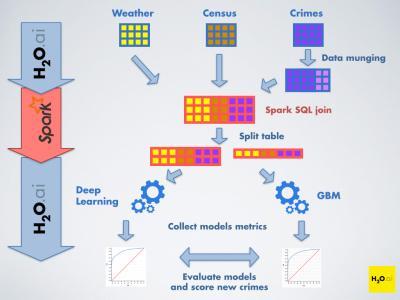 开源机器学习平台 H2O.ai ,宣布完成 2000 万美元 B 轮融资
