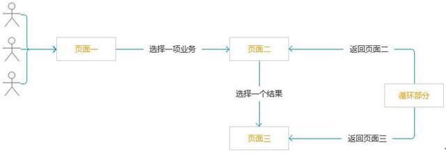 """""""3+1""""网站分析法,让你秒懂网站的构建模式"""