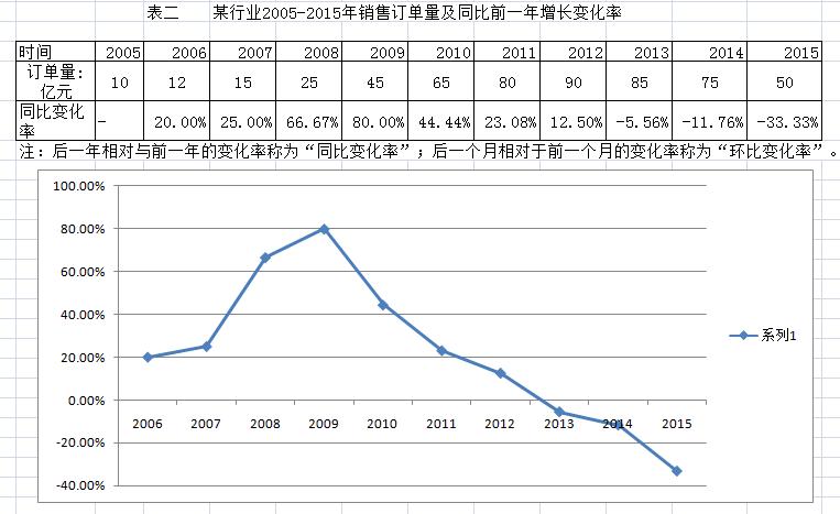 吕良泽:如何用数据判断行业趋势?