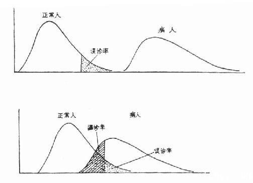 统计学理论中常说的四种错误