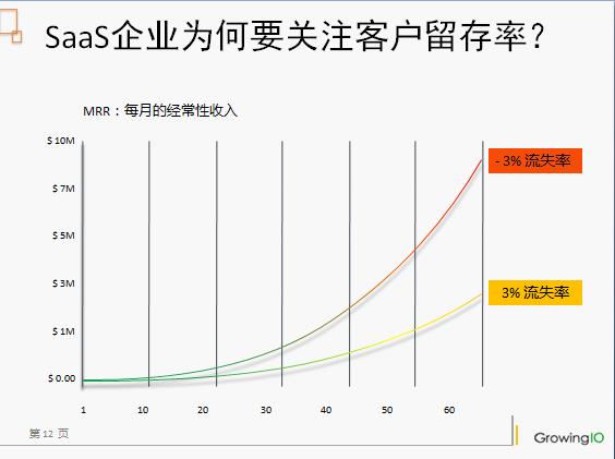张溪梦:如何用数据驱动客户成功增长的应用实例-数据分析网