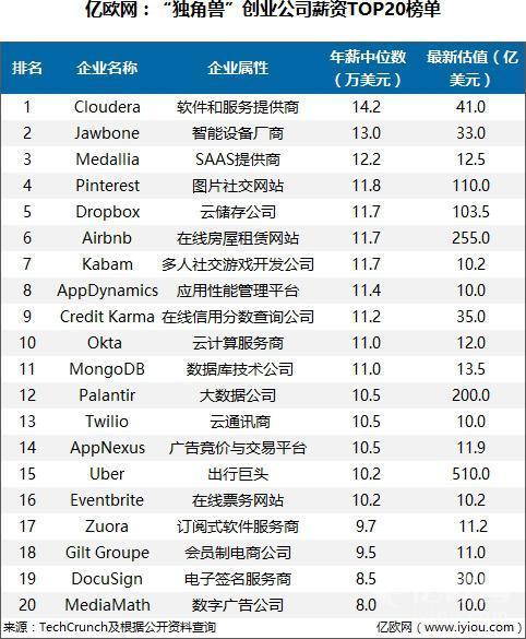 """""""独角兽""""创业公司薪资TOP20榜单"""