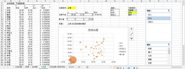 高手教你用Excel制作百度迁徙数据地图