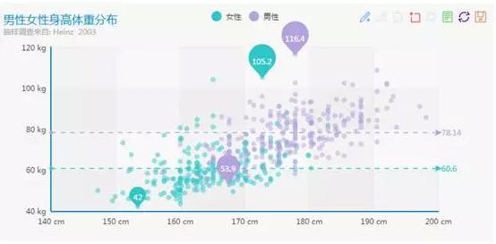 如何有效地对数据进行可视化