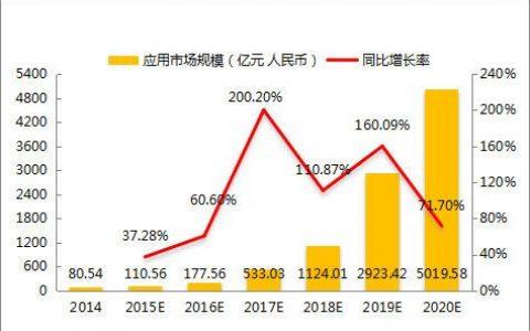 数之联集团CEO周涛:《2015年中国大数据交易白皮书》存数据造假