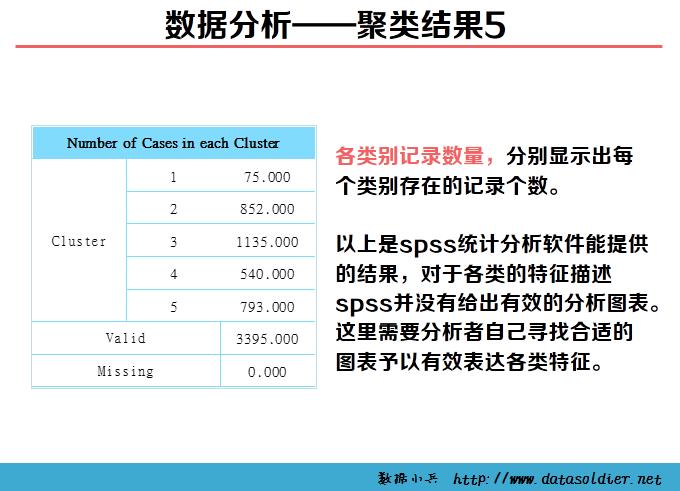 用SPSS进行聚类分析的案例—某移动公司客户细分模型