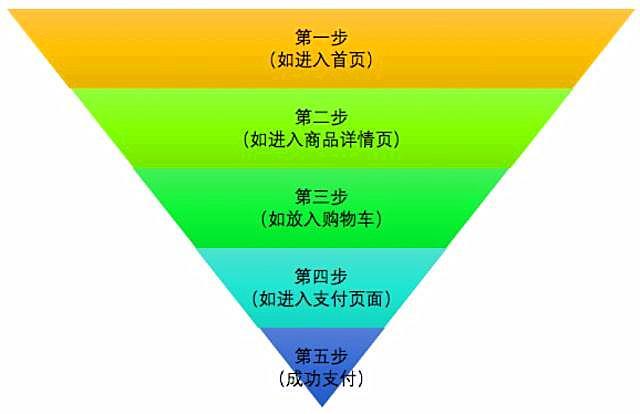 傅志华:移动互联网应用数据分析基础体系
