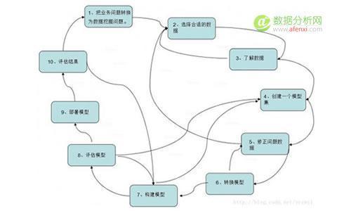 大数据技术贴:构建一个有指导的数据挖掘模型