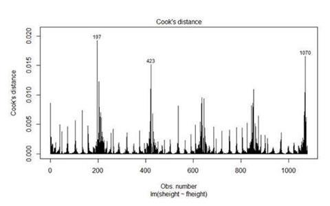 用R语言进行数据分析:常规和广义线性模型
