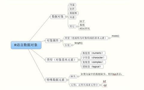 用R语言进行数据分析:向量
